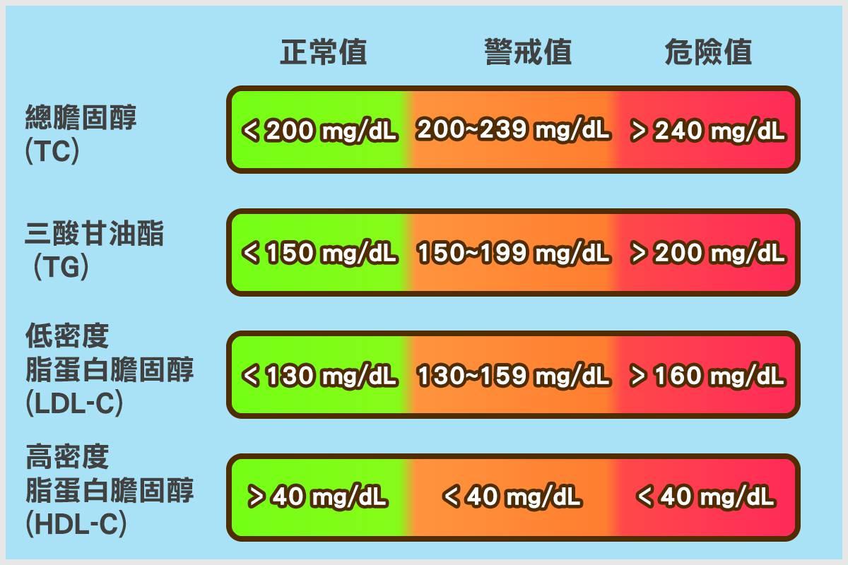 膽固醇指數對照表