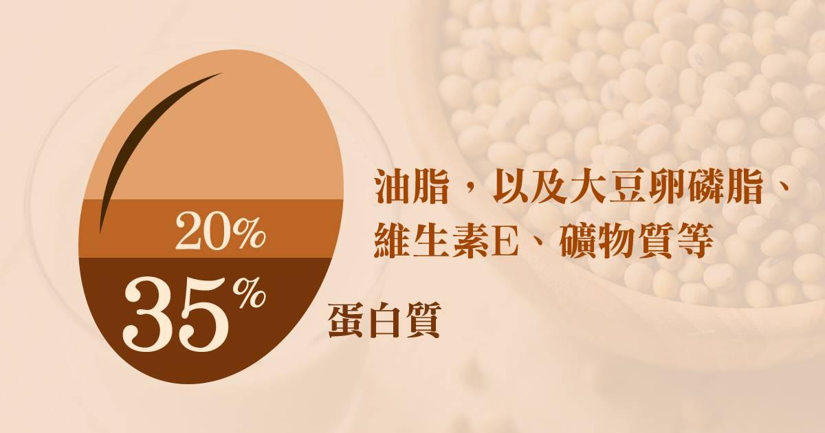含20%油脂,以及大豆卵磷脂、維生素E、礦物質等與35%的蛋白質