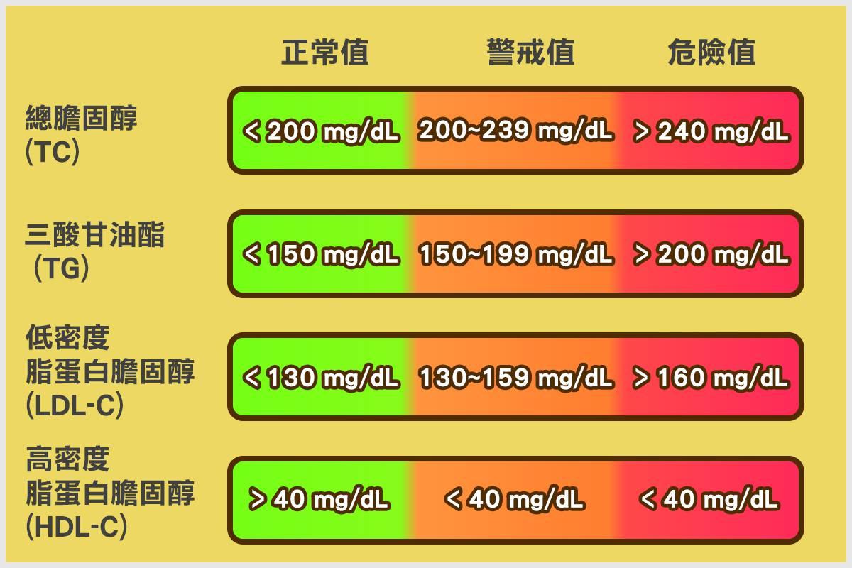 高血脂是什麼?